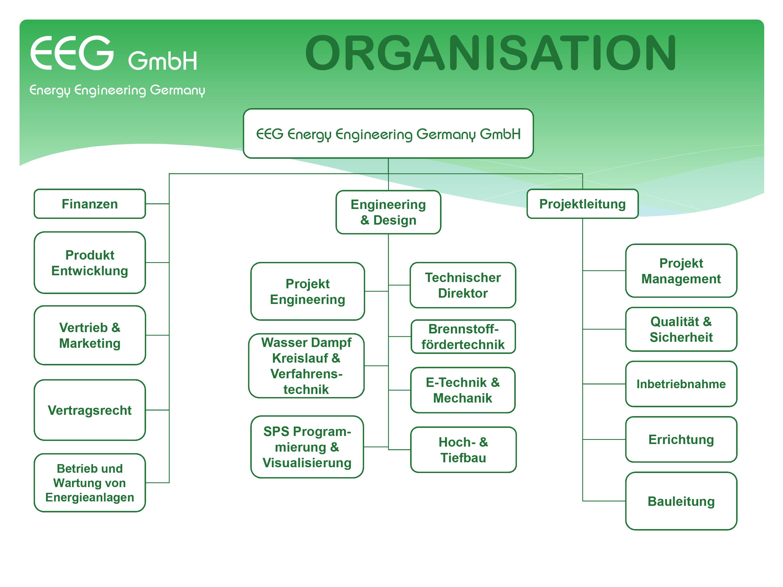 Organisation EEG GmbH